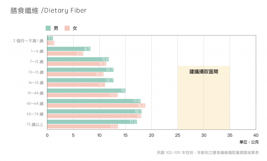 國民營養調查102-105圖表-膳食纖維
