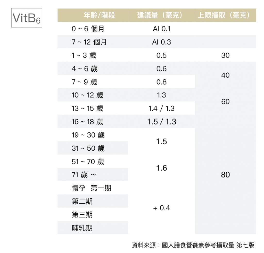維生素B6-建議攝取量