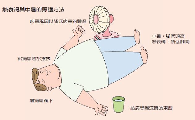中暑-熱痙攣-熱衰竭-照護方法