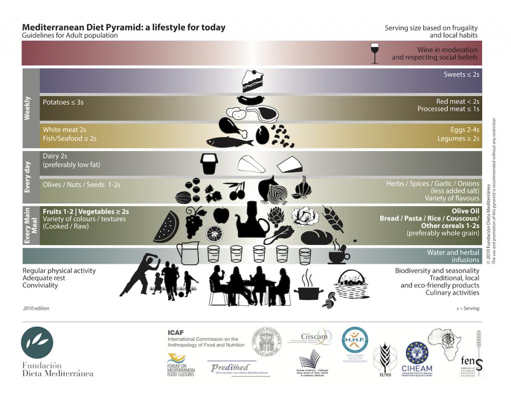 地中海飲食的起源-典故-金字塔