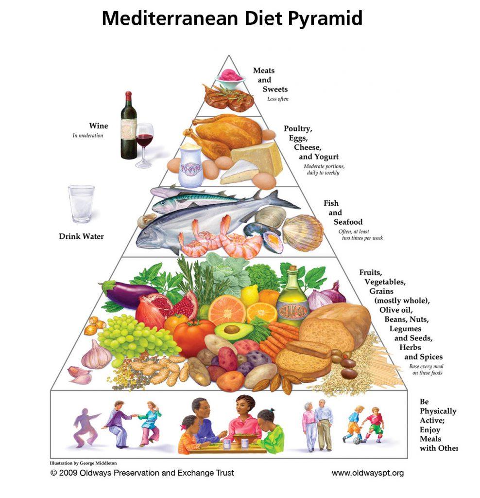 地中海的食物-地中海飲食金字塔