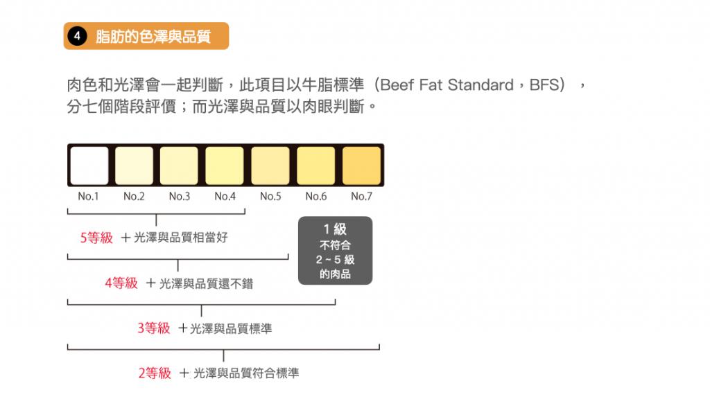 日本和牛-分級規則-A5-定義-肉質4