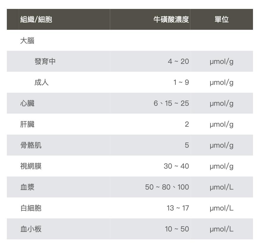 牛磺酸-人體組織濃度-表