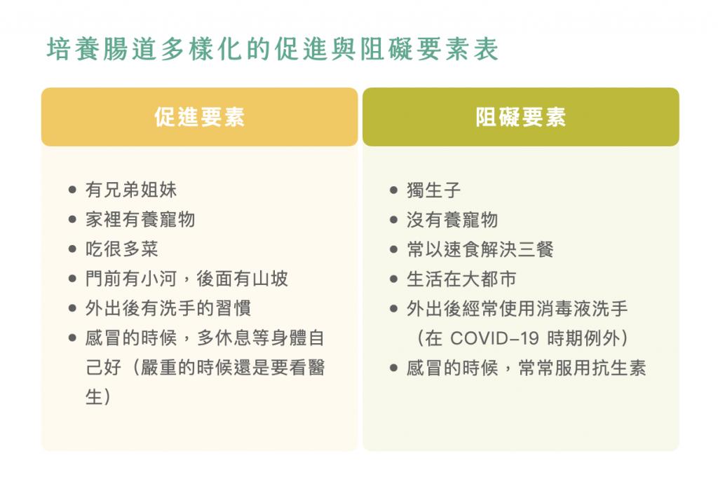 腸道細菌多樣性-益生菌-培養因素-阻礙因素
