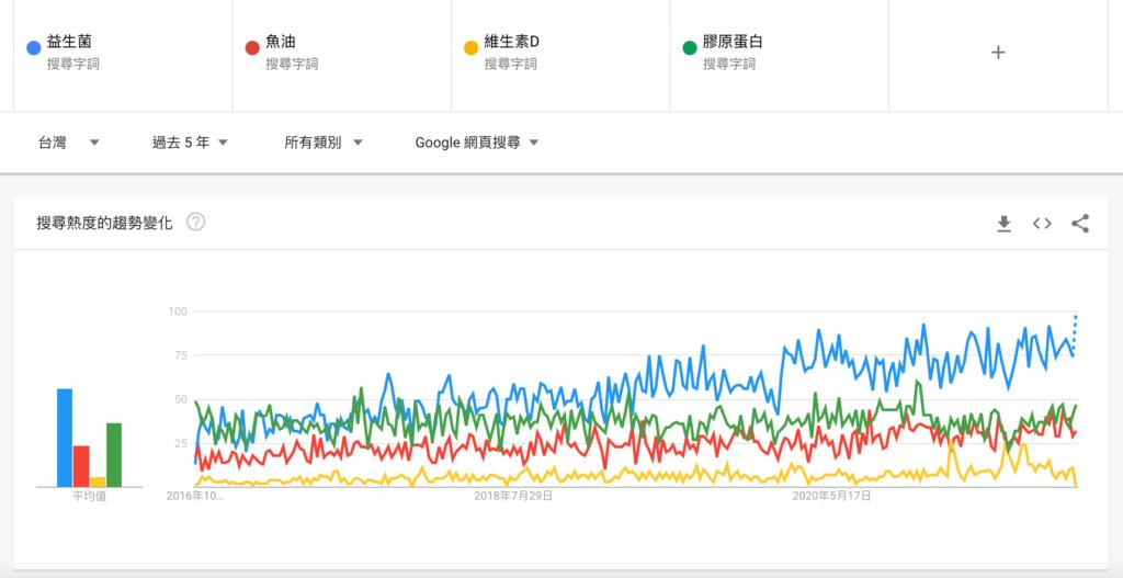 益生菌-google-trends